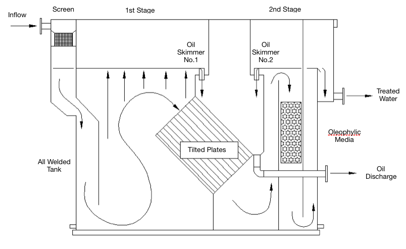 Oily Water Separators for free oil and water separation on oil and gas gathering diagram, oil water seporator diagram, drilling mud diagram, bioremediation diagram, pressure vessel diagram, oil water tank, oil power plant diagram, oil water seperator diagram, centrifuge diagram, gas processing plant diagram, filter diagram, oilfield battery diagram, oil separator design, oil heating system diagram, condensate drain diagram, water well parts diagram, water softener diagram, gas well diagram, oil well separator,